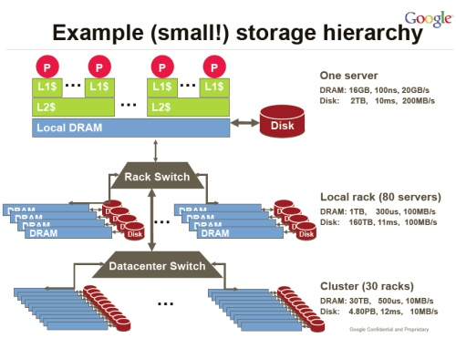 Google storage hierarchy